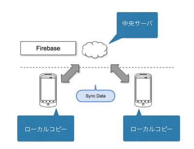 図1 リアルタイム同期型データベースの概念