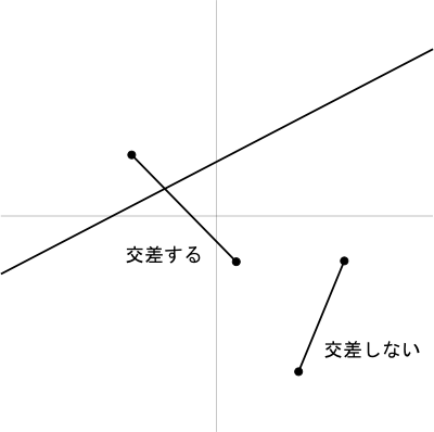 図3 線分と直線の交差