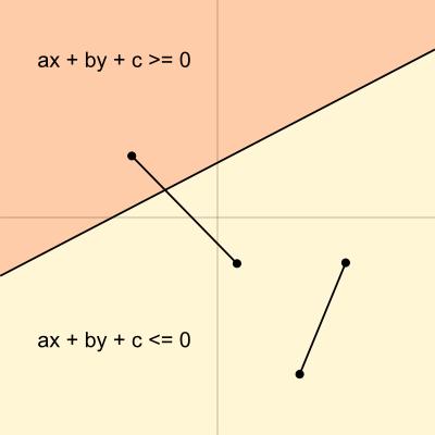 図4 不等式と半平面