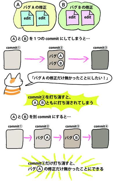 commitの概念