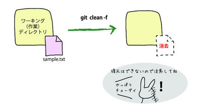 図1 git clean -f