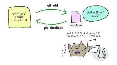 図2 git checkout