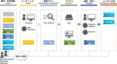 図2 ソフトウェア開発サイクル