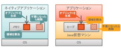 図2 アプリケーションによるメモリの割り当て方法