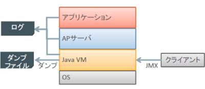 図1 よく使われる情報の取得方法