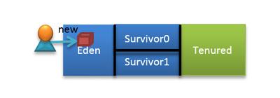 図1 オブジェクトが生成されるとEden領域が割り当てられる