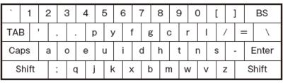 図1 Dvorak配列