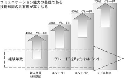 図 クラス2試験と技術者の経験年数