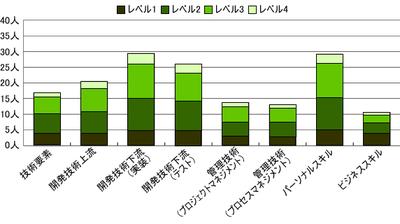 図1 スキルレベル別人数(平均値)