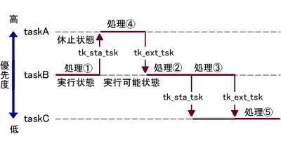 図1 タスク優先度と実行順
