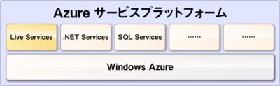 図1 Azureサービスプラットフォーム
