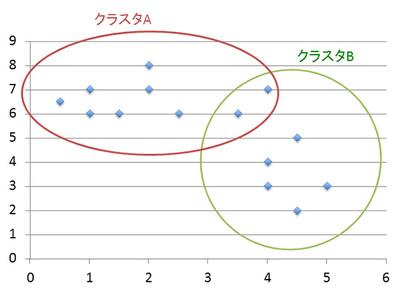 図3 非排他的クラスタリング(ソフトクラスタリング)