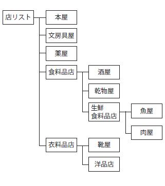 図2 あるファイルシステムの階層例