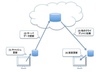 図2 サーバ上のデータがクライアントに表示されるまでの流れ