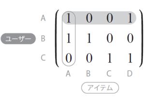 図2 協調フィルタリングに用いる行列