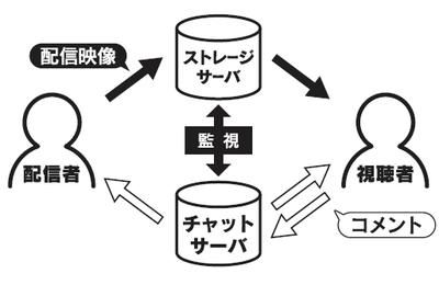 図2 配信データの監視