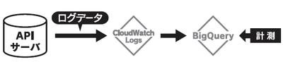 図3 ユーザーのログ計測フロー
