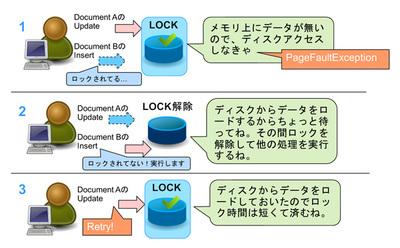 図2 Page Faultアーキテクチャ