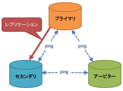 図1 2つのフルノードと1つのアービター