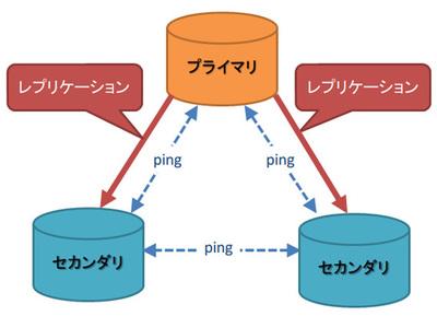 図2 3つのフルノード