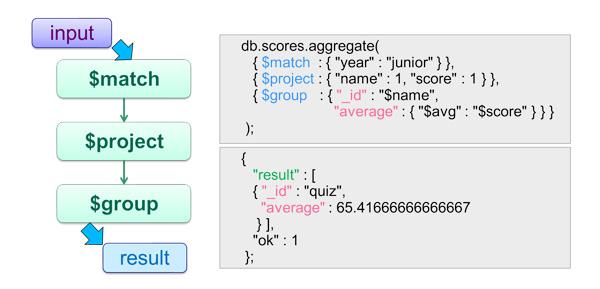 第10回 MongoDBでの集計処理:MongoDBでゆるふわDB体験|gihyo jp … 技術