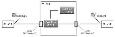 図1 OpenFlowの基本構成
