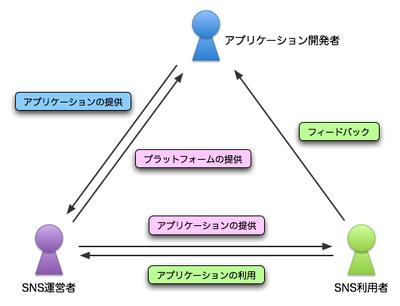 図2 プラットフォームを取り巻く関係者