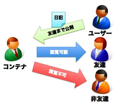 図1 通常のSNSにおけるパーミッション関係