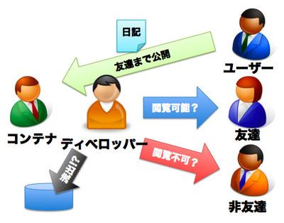 図2 OpenSocial対応SNSにおけるパーミッション関係