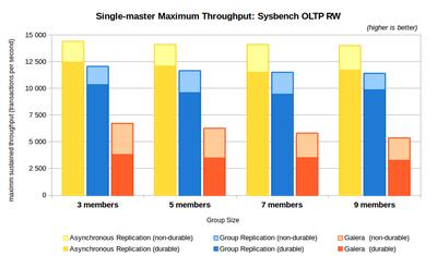 図1 グループレプリケーションの参照更新処理性能