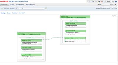 図1 MySQL Enterprise Monitor 3.4.1のレプリケーションダッシュボード