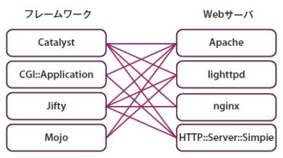 図1 フレームワークとWebサーバ