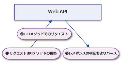 図2 3つの基本的な流れ