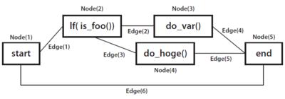 図2 関数のグラフ構造