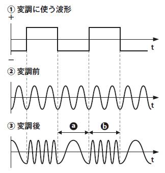 図4 周波数変調の例