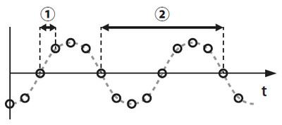 図3 波形データの例