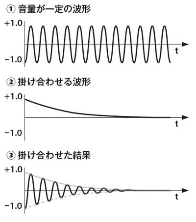 図5 減衰音の例