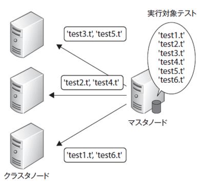 図2 クラスタ構成イメージ