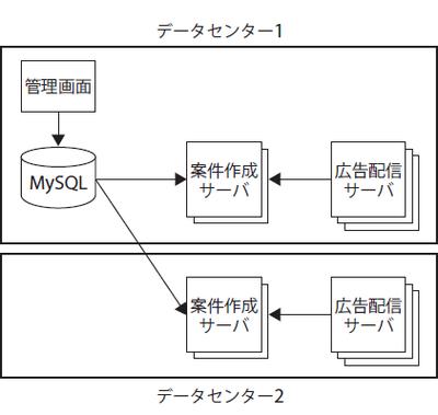 図3 案件情報の管理