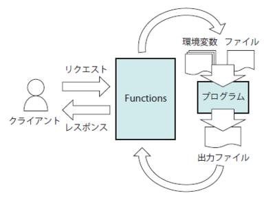 図1 HTTPトリガ