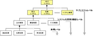 図2 機能階層図の例(ガイドライン第1部-73より)