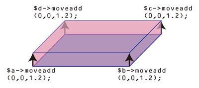 図2 厚みを作る