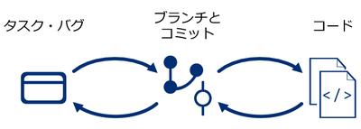 図3 バグ改修やタスク実行作業のシンプルな流れ