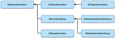 図1 Qt 4.6のアニメーションフレームワーク関連クラス