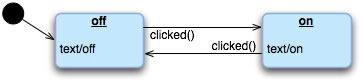 """図2 """"Two-way Button Example""""の状態遷移"""