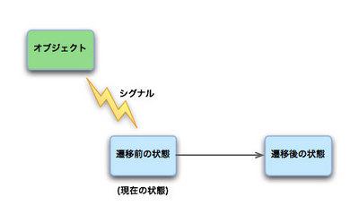 図1 シグナル遷移(QSignalTransition)
