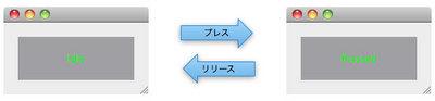 図1 マウスイベントによる表示の制御
