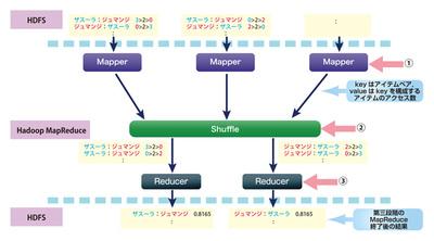図2 第三段階の処理フロー