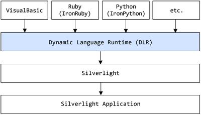 図1 Dynamic Language Runtime