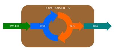 図1 PMBOKのプロジェクトのライフサイクル